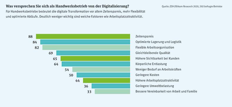 Die horizontale Balkengrafik zeigt die Ergebnisse einer Bitkom-Umfrage von Betrieben zum Thema digitale Transformation. Die einzelnen Balken zeigen die Anteile der einzelnen Faktoren an.