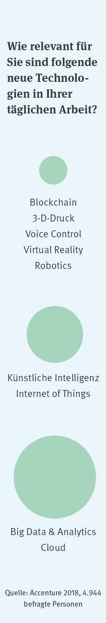 Die Grafik zeigt die Umfrageergebnisse zu neuen Technologien in der täglichen Arbeit. Man sieht untereinander 3 größer werdene Kreise, jeweils bestimmten Technologien zugeordnet.