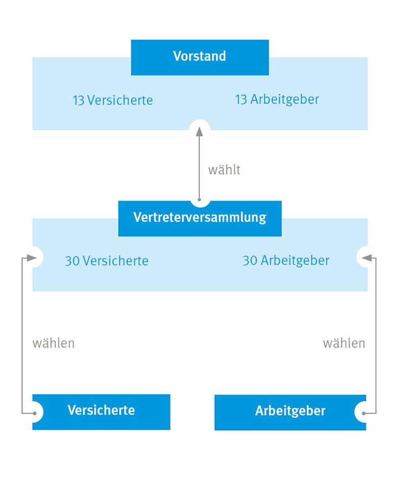 Organigramm Selbstverwaltung der BG ETEM  in Blautönen, mit Vorstand, Vertreterversammlung, Versicherten- und Arbeitgeberseite.
