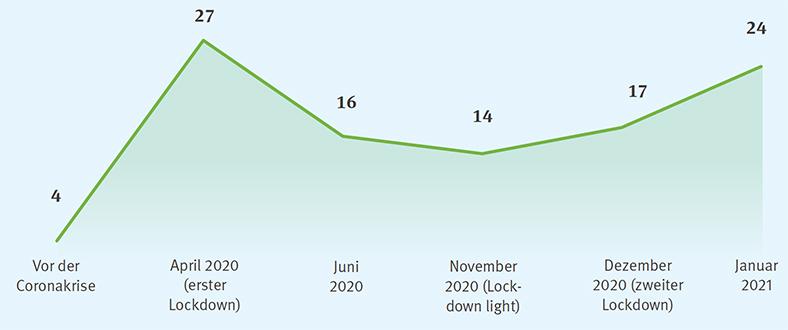 Grafik Homeoffice-Nutzung über die Zeit vor der Coronakrise bis Januar 2021, Ziffern zeigen Prozentanteile an Arbeitnehmenden an.