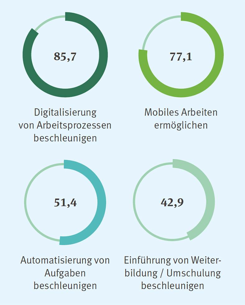 Grafik mit vier Kreisen in Grüntönen, die unterschiedliche Unternehmensstrategien während der Coronapandemie verfolgen: Digitalisierung, Mobiles Arbeiten, Automatisierung, Weiterbildung.